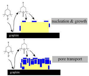 "Schematic plot of the initial ""nucleation and growth"" stage and the ""pore transport"" stage of the solid-solid reaction (yellow=diphenylcarbinol, blue=benzophenone)"