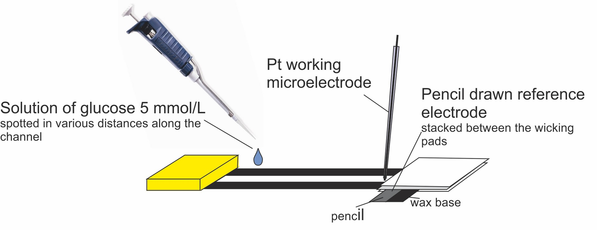 pencil lead as a material for microfluidic 3d electrode assemblies charge transfer processes in hydrodynamic systems research group
